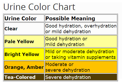 Urine Color Chart for Dehydration – Urine Color Chart